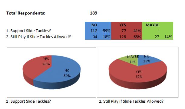 Slide Tackle Survey Kamloops Soccer League
